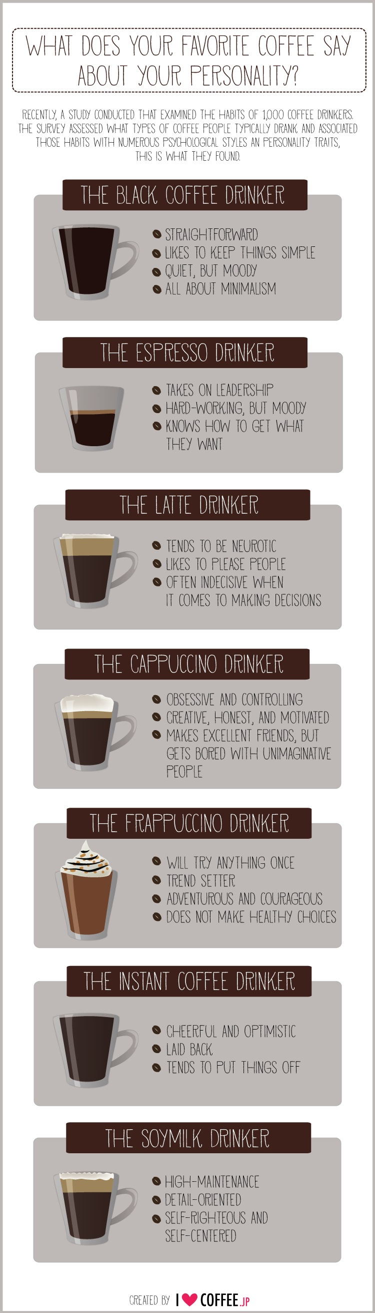 Coffee Infographic: Coffee Personality