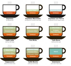 espresso-drink-types