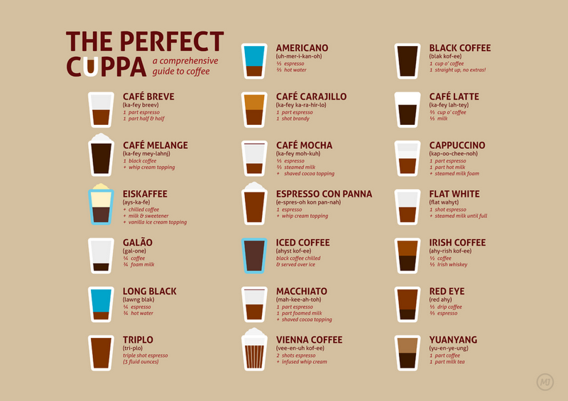 the-perfect-cuppa-all-coffee-types-infog